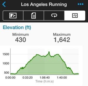El gráfico de altimetría para llegar al pico.