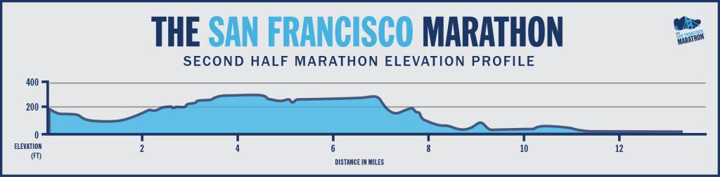 Ya ven que las lomas de San Francisco ponen a sufrir a cualquiera y yo no soy la excepción por más montaña que haya estado haciendo :D